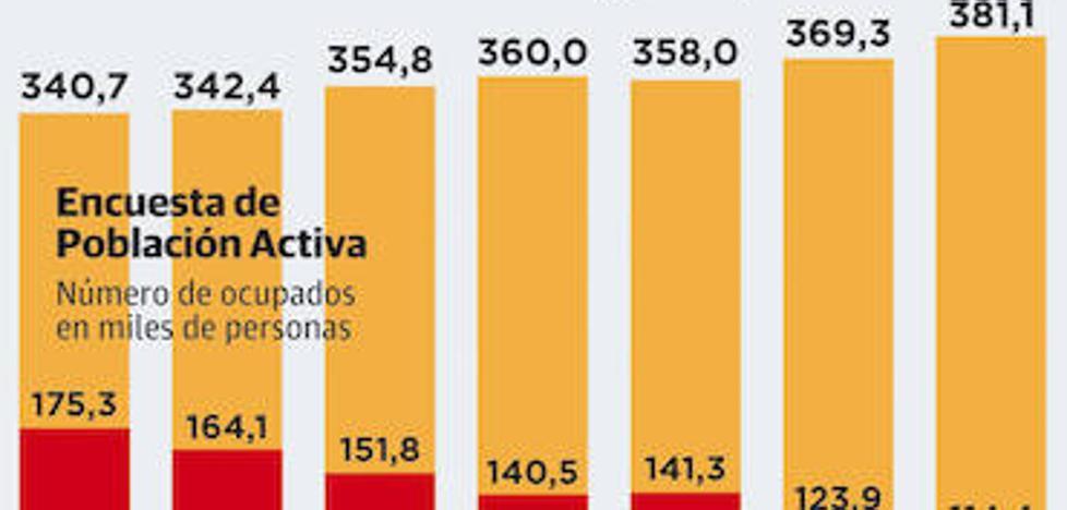 Extremadura recupera los niveles de empleo y paro del año 2010