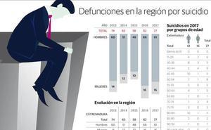 Ocho de cada diez personas que se quitan la vida en Extremadura son hombres