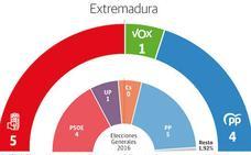 El PSOE ganaría las generales en la región y Vox lograría un escaño a costa del PP