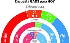 El PSOE mantiene su ventaja en Extremadura y Vox podría obtener hasta dos escaños