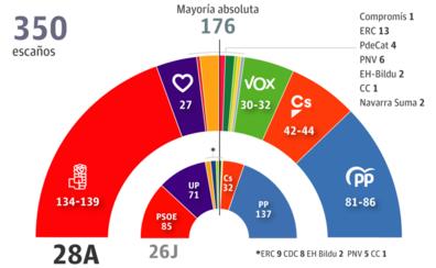 Sánchez solo suma con Rivera o el independentismo