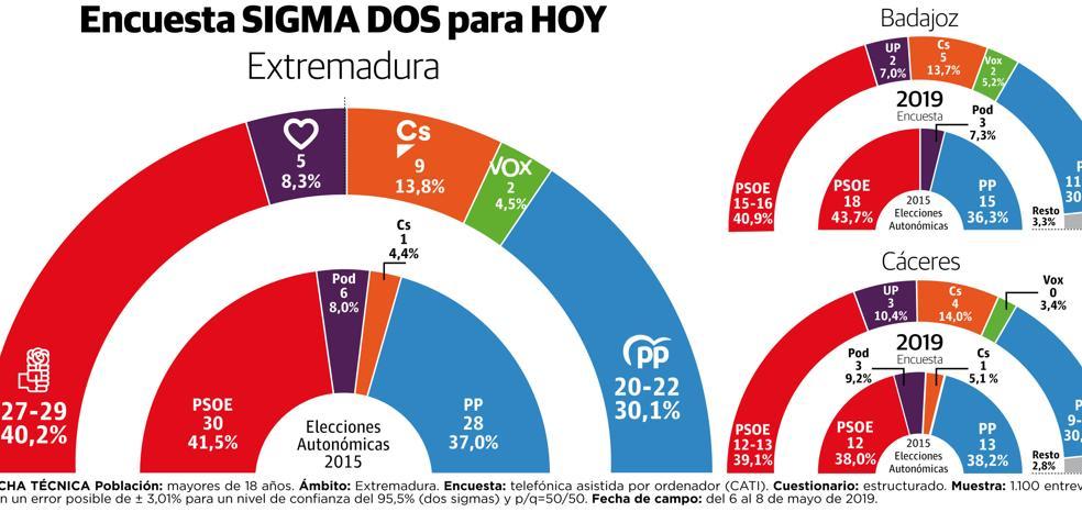 Gana PSOE, caen PP y Podemos, sube Ciudadanos e irrumpe Vox