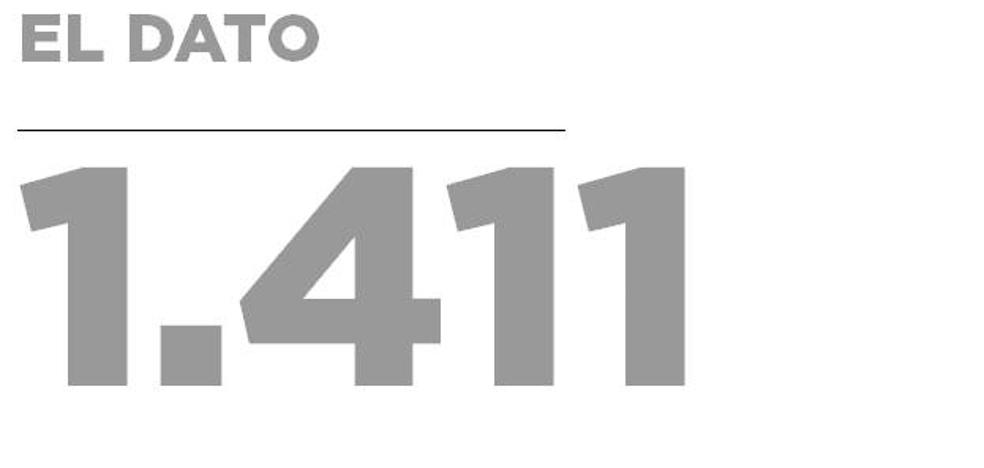 1.411 mesas