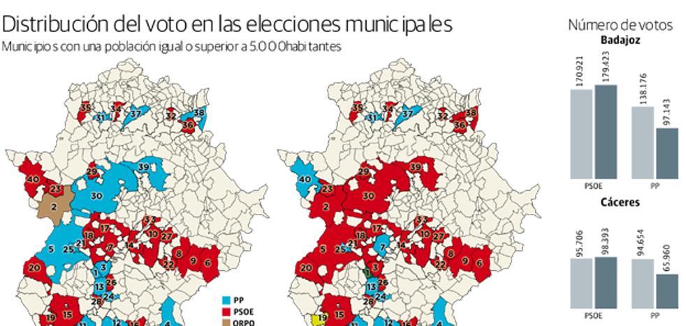 El PSOE gana en las diez ciudades más grandes de la región excepto Plasencia