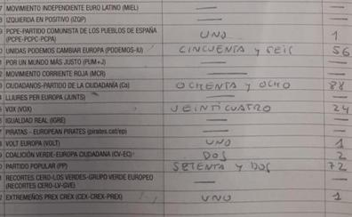 Los votos de Puigdemont en Zafra eran de Rivera