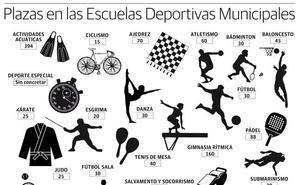 Las Escuelas Deportivas de Cáceres ofertan 1.808 plazas para el próximo curso
