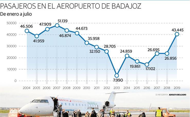 Pasajeros en el Aeropuerto de Badajoz