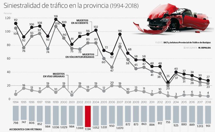 Siniestralidad de tráfico en la provincia de Badajoz