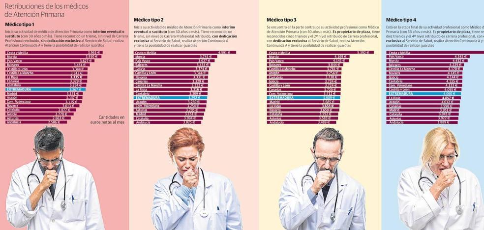 Los médicos se van de Extremadura