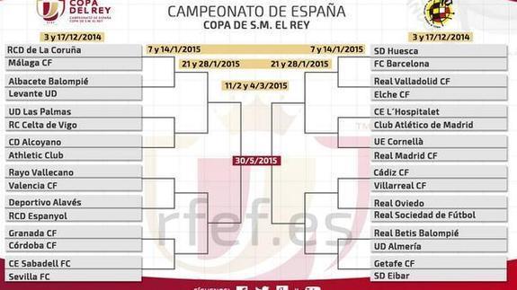 No habrá Madrid-Barça en la final de Copa | Hoy
