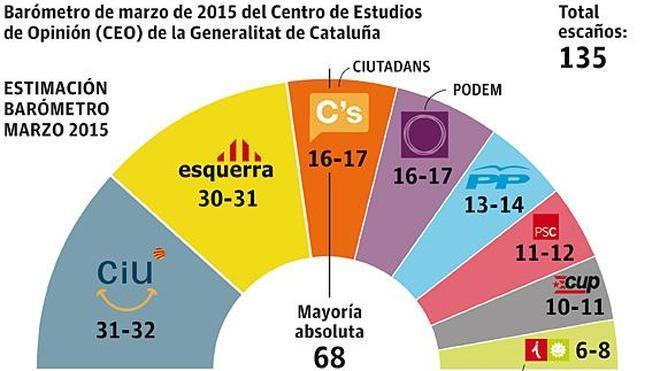 El 'no' a la independencia de Cataluña crece hasta el 48%, según un sondeo de la Generalitat