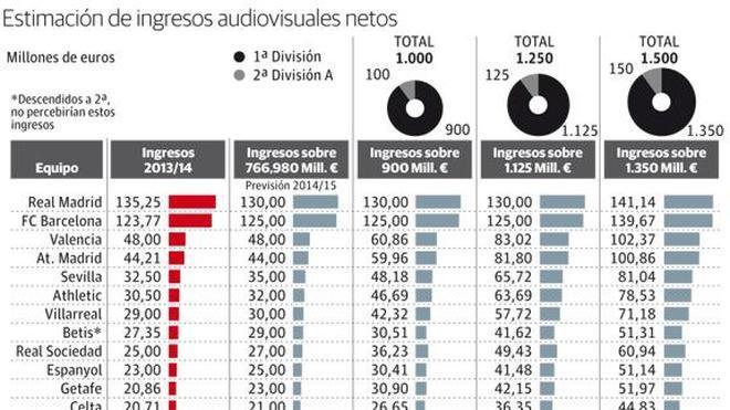 La FEF cobrará en torno a 400 millones en diez años por los derechos audiovisuales
