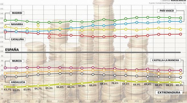 La renta de los extremeños sube pero se aleja de la media nacional