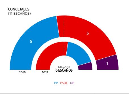 PSOE y PP empatan a votos en las elecciones municipales